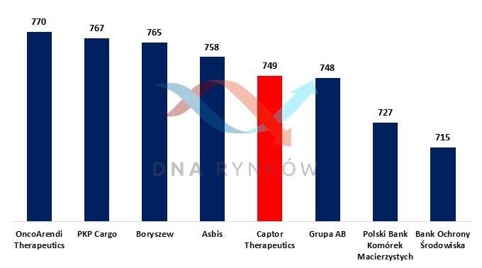 Spółki z GPW o podobnej wielkości, co Captor Therapeutics (w mln zł)