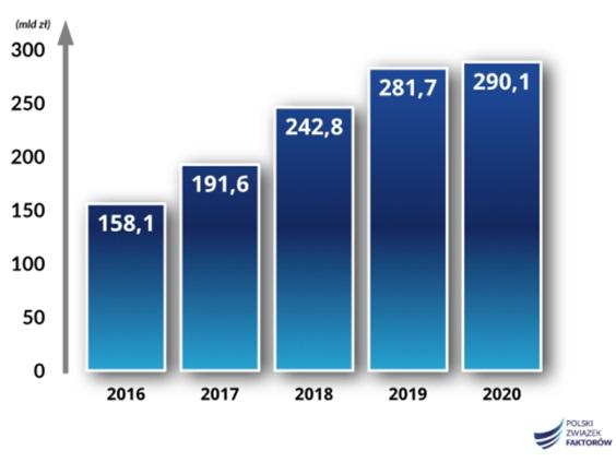 Obroty faktorów zrzeszonych w PZF od 2016 roku (w mld zł)
