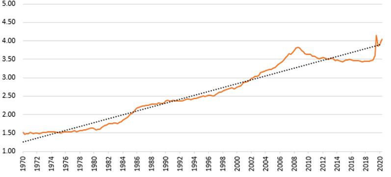 Stosunek długu netto do PKB na świecie