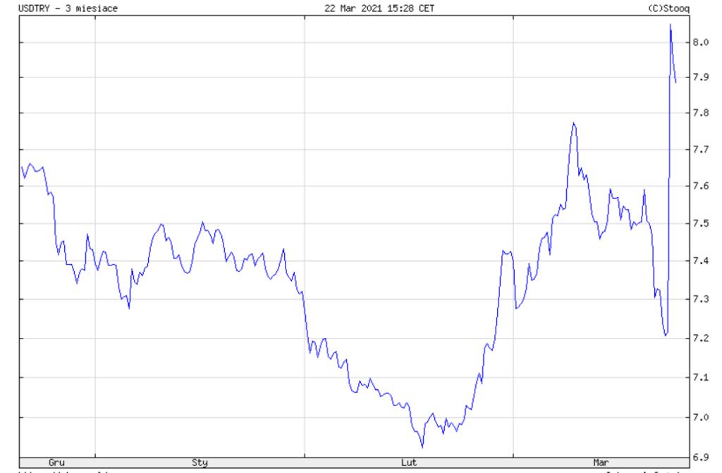 Kurs amerykańskiego dolara do tureckiej liry za ostatnie trzy miesiące