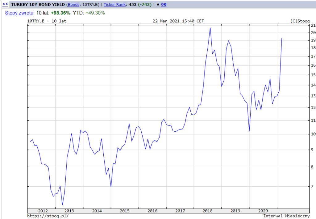 Rentowność 10-letnich obligacji tureckich