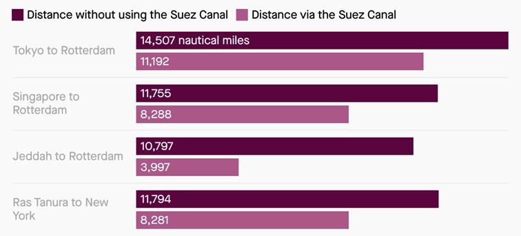 Różnica w odległościach w milach morskich pomiędzy różnymi portami z wykorzystaniem kanału sueskiego (jasny kolor) i bez jego wykorzystania (ciemny kolor)