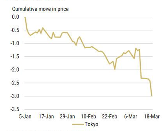 Skumulowany ruch cenowy kontraktów na amerykańskie obligacje podczas sesji w Tokio od początku roku