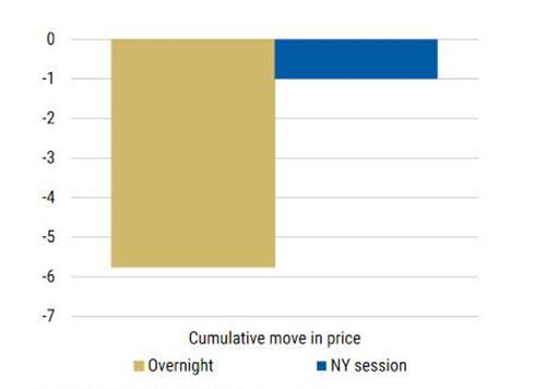 """Skumulowany ruch cenowy kontraktów na amerykańskie obligacje podczas sesji """"overnight"""" oraz zwykłej od początku roku"""