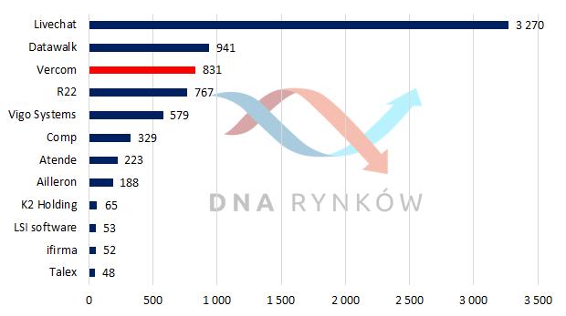 Potencjalna kapitalizacja Vercom na tle innych wybranych spółek technologicznych z GPW (w mln zł)