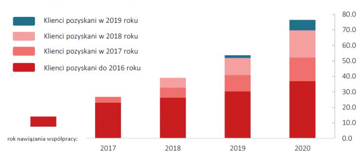 Trend w przychodach od klientów pozyskanych w poszczególnych latach dla okresu 2016 - 2020