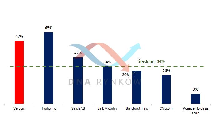Średnioroczny wzrost przychodów Vercom w porównaniu z zagranicznymi konkurentami w latach 2018 - 2020