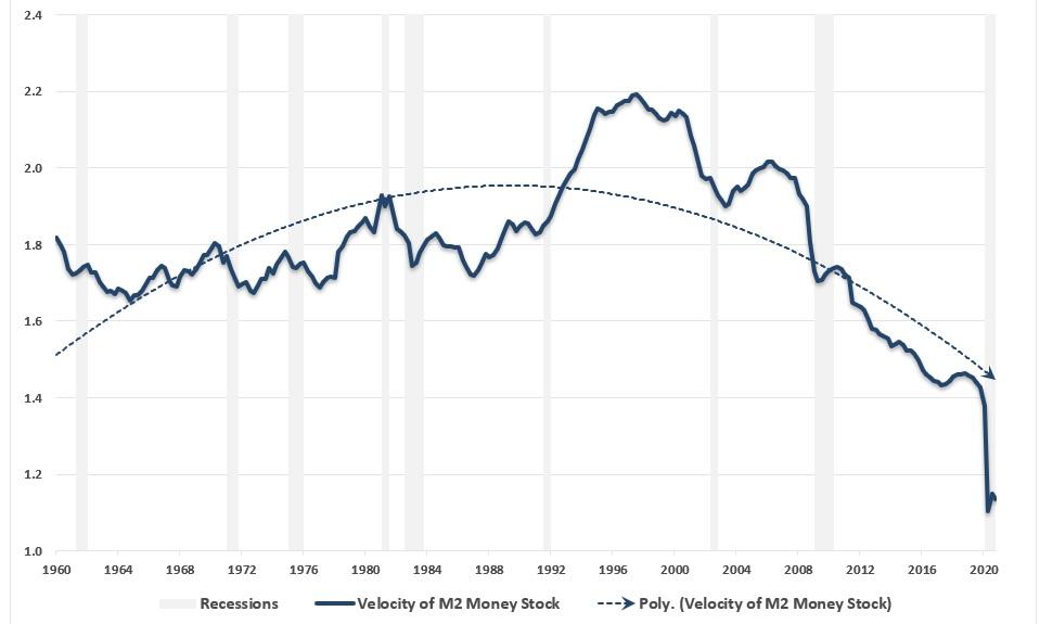 Tempo obiegu pieniądza M2 w USA od 1960 roku