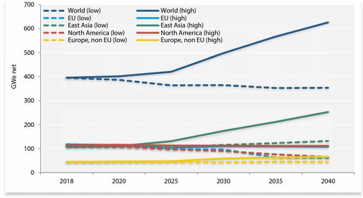 Prognozowana moc elektrowni jądrowych do 2040 roku w wariancie optymistycznym (high) oraz pesymistycznym (low)