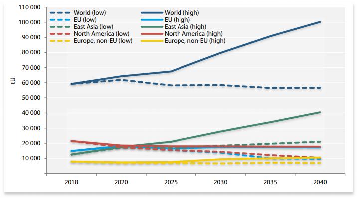 Prognozowane światowe zapotrzebowanie na uran w sektorze energetyki jądrowej w wariancie optymistycznym (high) oraz pesymistycznym (low)