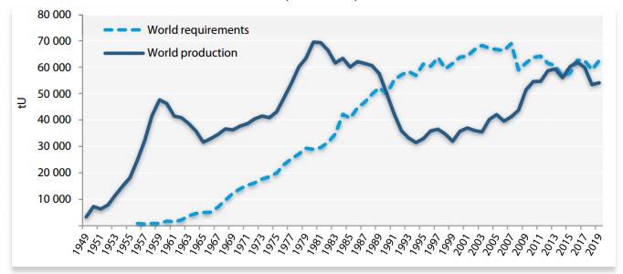 Światowe zapotrzebowanie i produkcja uranu w latach 1949-2019