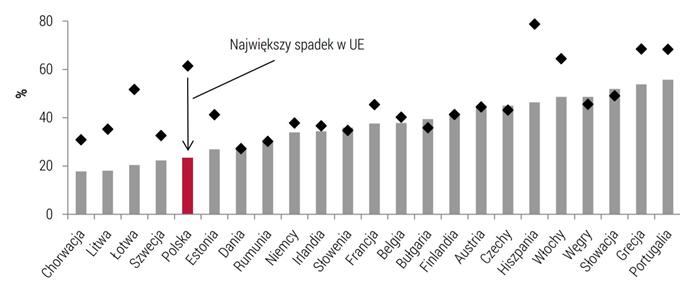 Stopy zastąpienia w Państwach UE, rok 2016 vs 2060