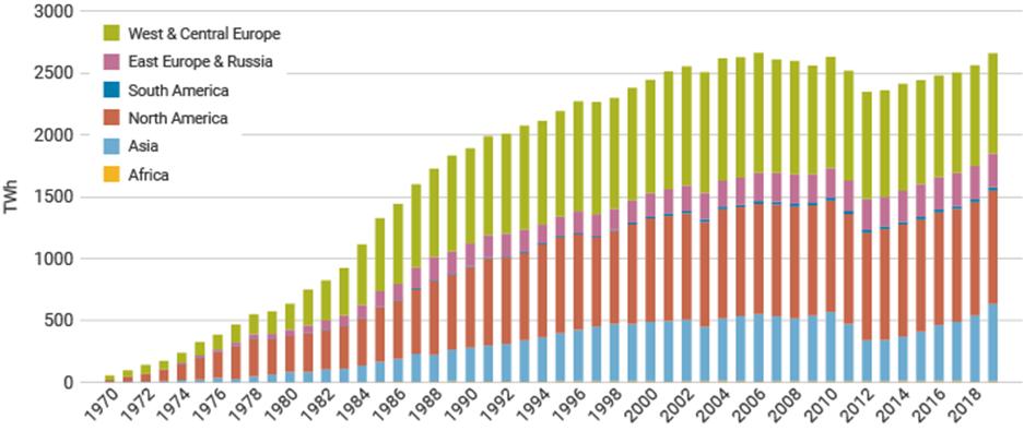 Produkcja energii atomowej na świecie od 1970 roku (w Terawatogodzinach)