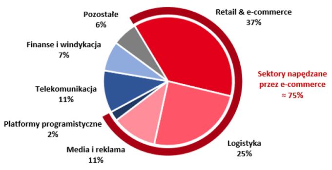 Podział sektorowy klientów Vercom