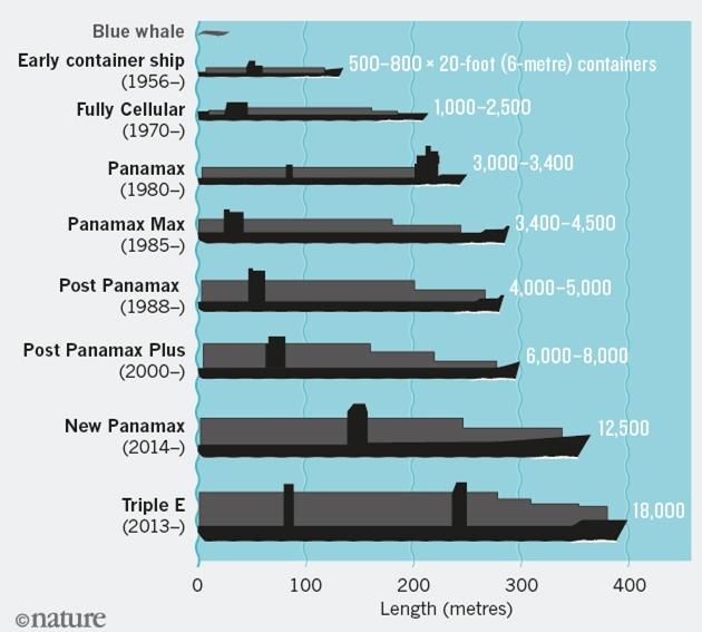 Największe statki oraz rok ich budowy