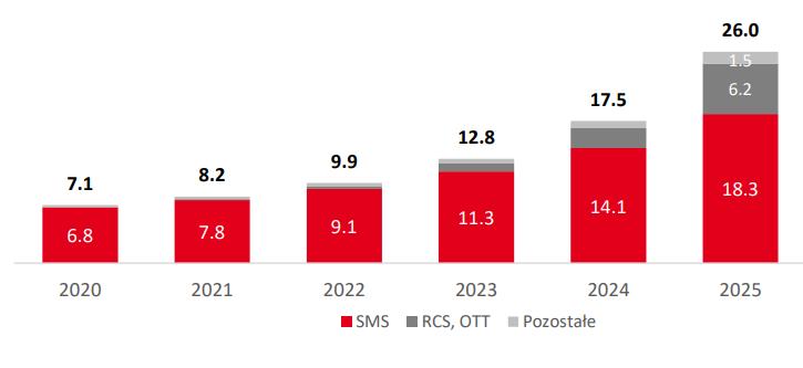 Wartość globalnego rynku CPaaS (w mld USD) w latach 2020-2025
