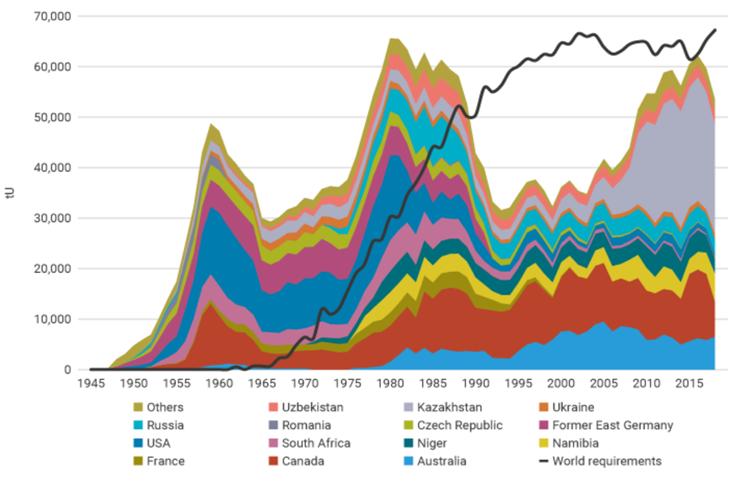 Światowa produkcja uranu oraz wymagania reaktorów (w tonach)