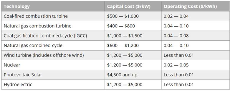 Orientacyjne koszty kapitałowe oraz operacyjne różnych technologii energetycznych