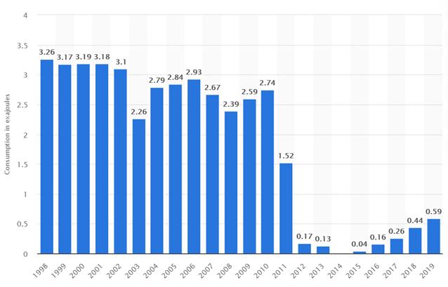 Konsumpcja energii jądrowej w Japonii w latach 1989 - 2019