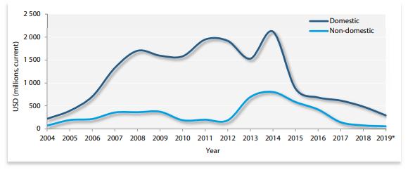 Trendy w nakładach inwestycyjnych na rynku uranu w USA (domestic) oraz poza USA (non-domestic)