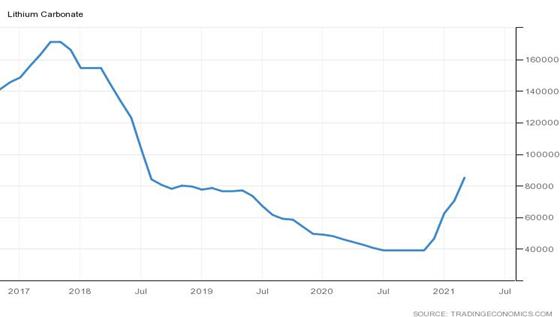 Cena węglanu litu w chińskich juanach od 2017 roku
