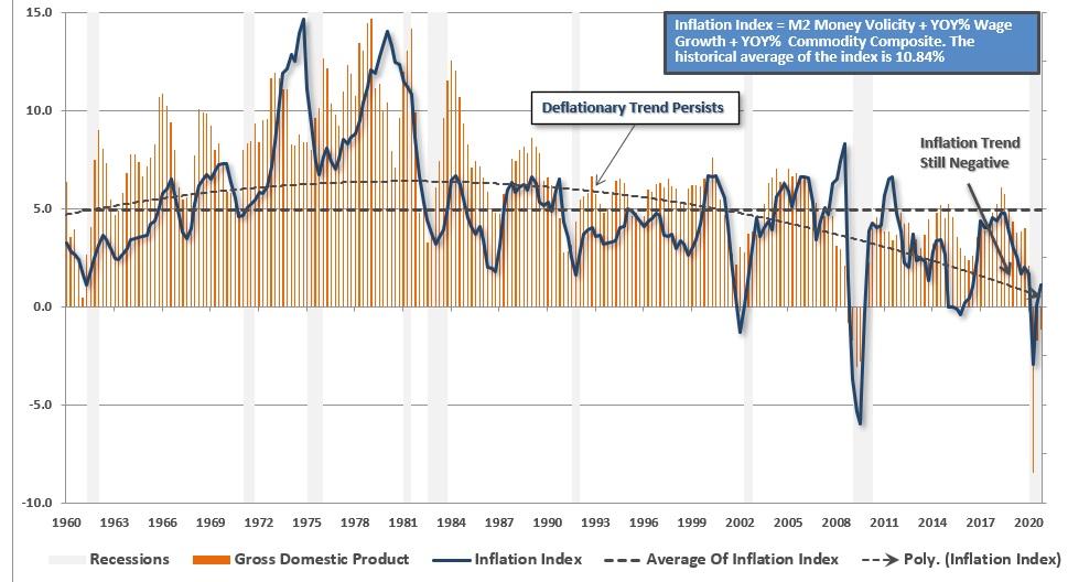 W gospodarce wciąż utrzymuje się długoterminowy trend deflacyjny