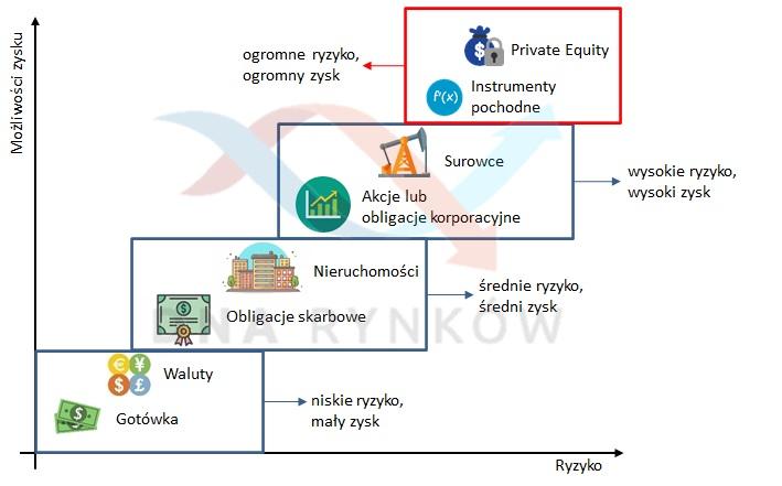 Podstawowe klasy aktywów w podziale na możliwy zysk oraz ryzyko niezbędne do poniesienia.