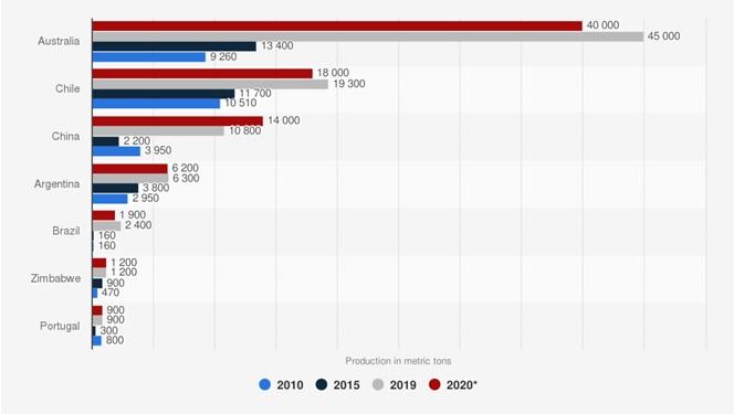 Kraje o największej produkcji litu (w tonach metrycznych) na przestrzeni lat 2010-2020