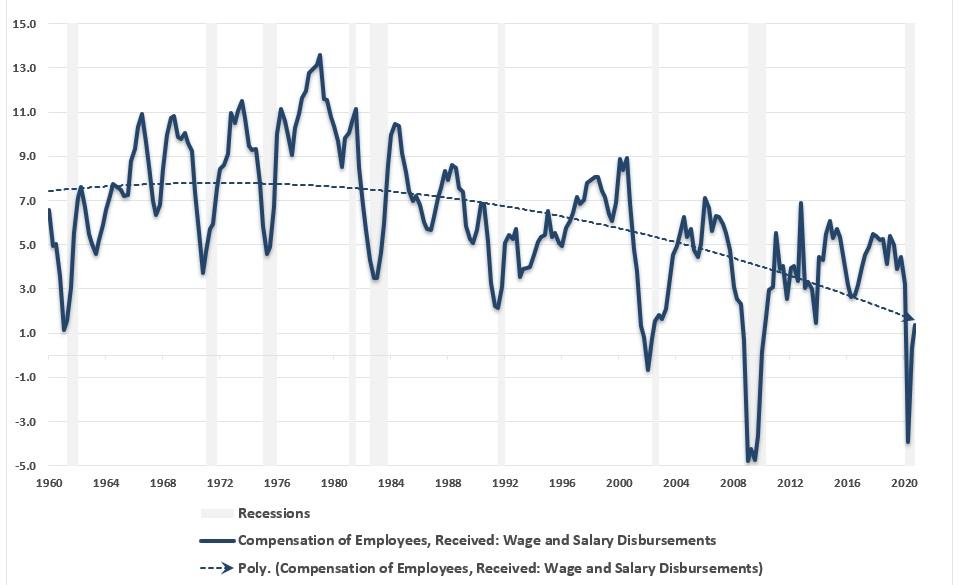 Długoterminowy trend wzrostu płac w USA jest spadkowy