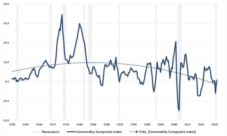 Długoterminowy trend wzrostu cen towarów w USA również jest spadkowy