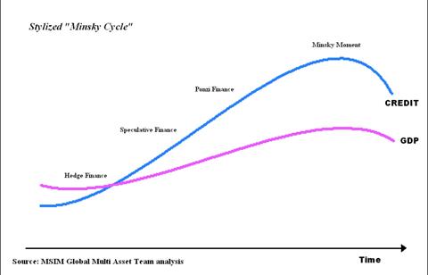Fazy cyklu Mińskiego