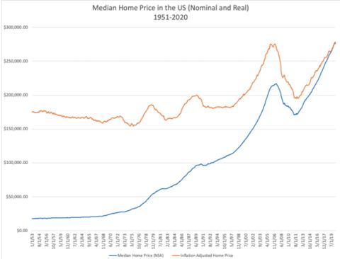 Jak zachowywały się wówczas ceny nieruchomości?