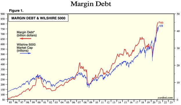 Dźwignia finansowa na amerykańskim rynku akcji od 1995 roku