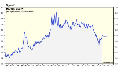 Dźwignia finansowa jako procent indeksu Wilshire 5000 od 1995 roku