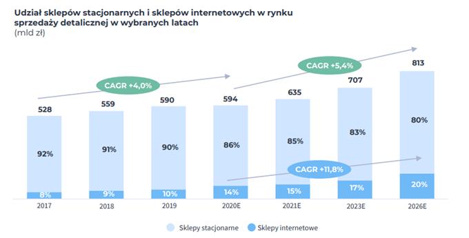 Dynamika wzrostu udziały sklepów internetowych w sprzedaży w Polsce