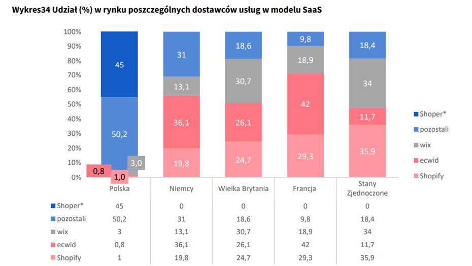 Udział w rynku poszczególnych dostawców usług w modelu SaaS