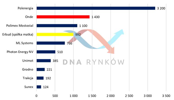 Potencjalna kapitalizacja ONDE na tle innych wybranych spółek obecnych w branży OZE z GPW  (w mln zł na 27.06.2021)