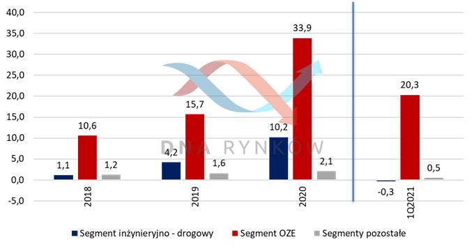 Rozkład EBITDA z poszczególnych segmentów w grupie ONDE (w mln zł)