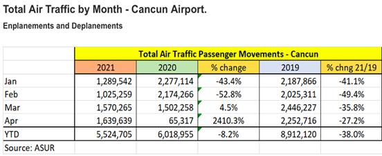 Liczba pasażerów w danym miesiącu na lotnisku w Cancun