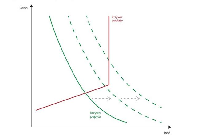 Efekt cenowy podczas rosnącego popytu w przypadku mało elastycznej podaży