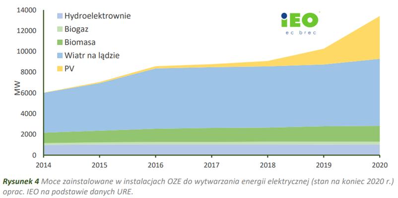 Moce zainstalowane w instalacjach OZE do wytwarzania energii elektrycznej (stan na koniec 2020)