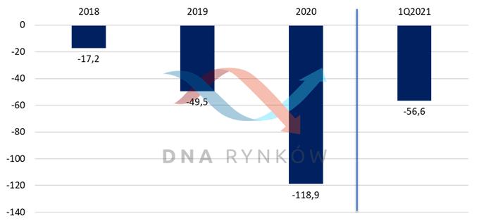 Zadłużenie netto ONDE (ujemna wartość oznacza, że wartość gotówki przekracza wartość zadłużenia) w mln zł