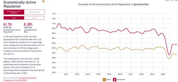 Odsetek osób aktywnych ekonomicznie w regionie QR i całym Meksyku