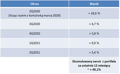 Kwartalne wyniki portfela publicznego DNA Rynków