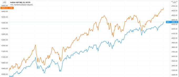 Indeks S&P500 (niebieski, oś prawa) oraz Nasdaq (żołty, oś lewa) za ostatnie 12 miesięcy