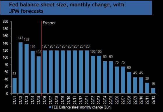 Prognozowana zmiana bilansu FED w mld USD