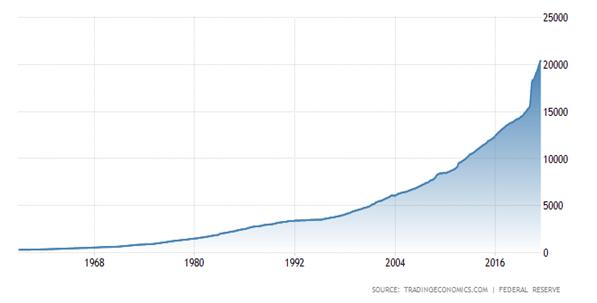 Wzrost podaży pieniądza w USA w latach 1959 - 2021
