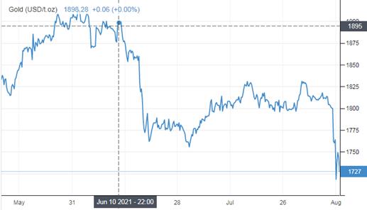 Spadek ceny złota w czerwcu 2021 roku po ogłoszeniu wydanym przez FED