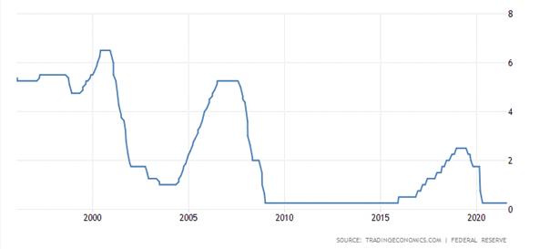 Poziom stóp procentowych w USA w latach 1996-2021