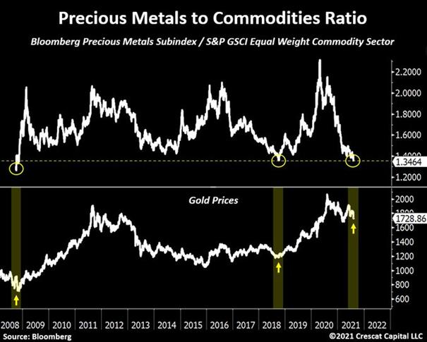 Relacja cen metali szlachetnych do surowców w porównaniu z cenami złota